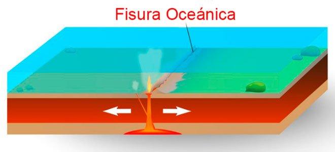 fisura oceanica